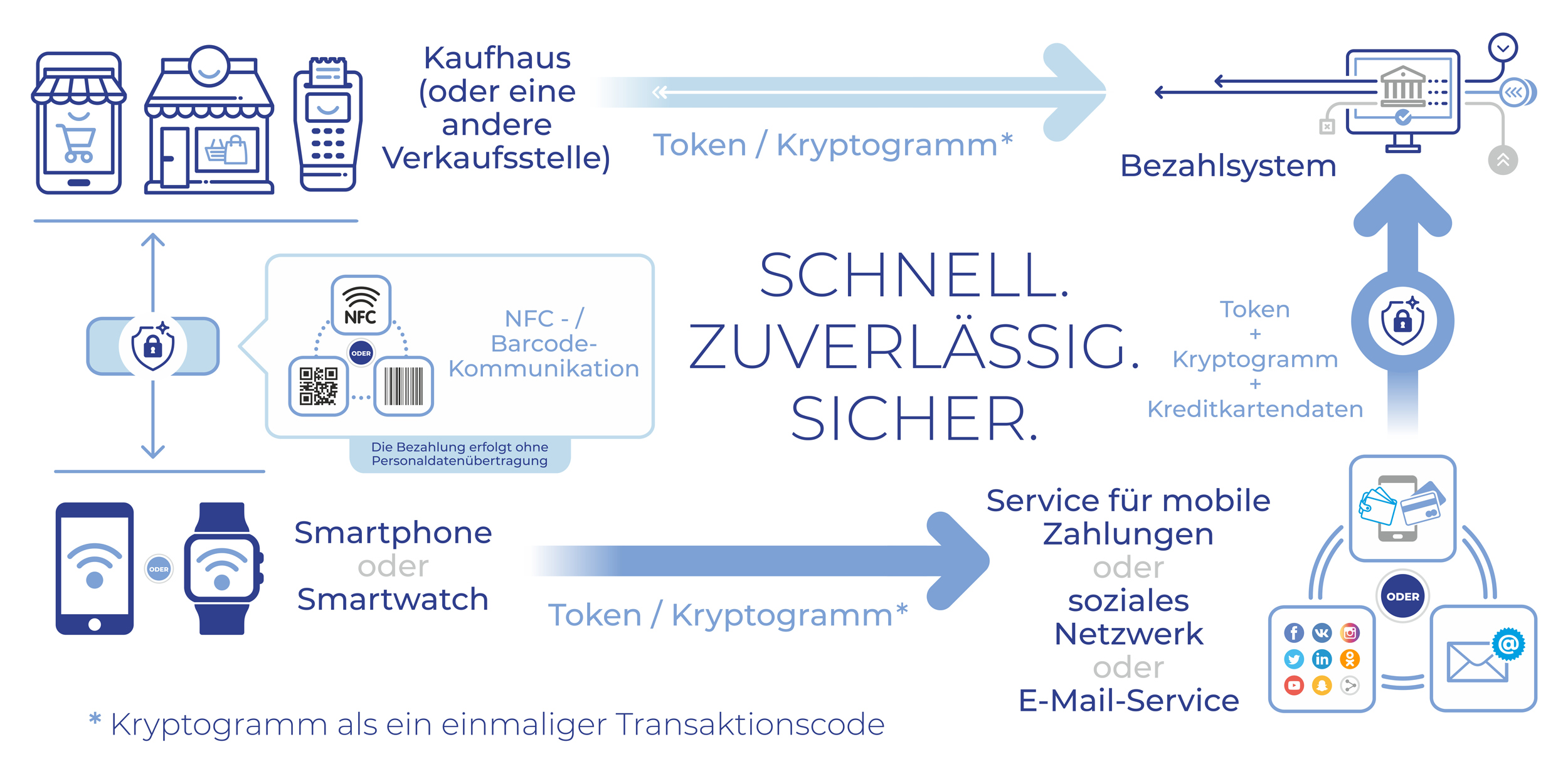 SQWIN Pay Technologie