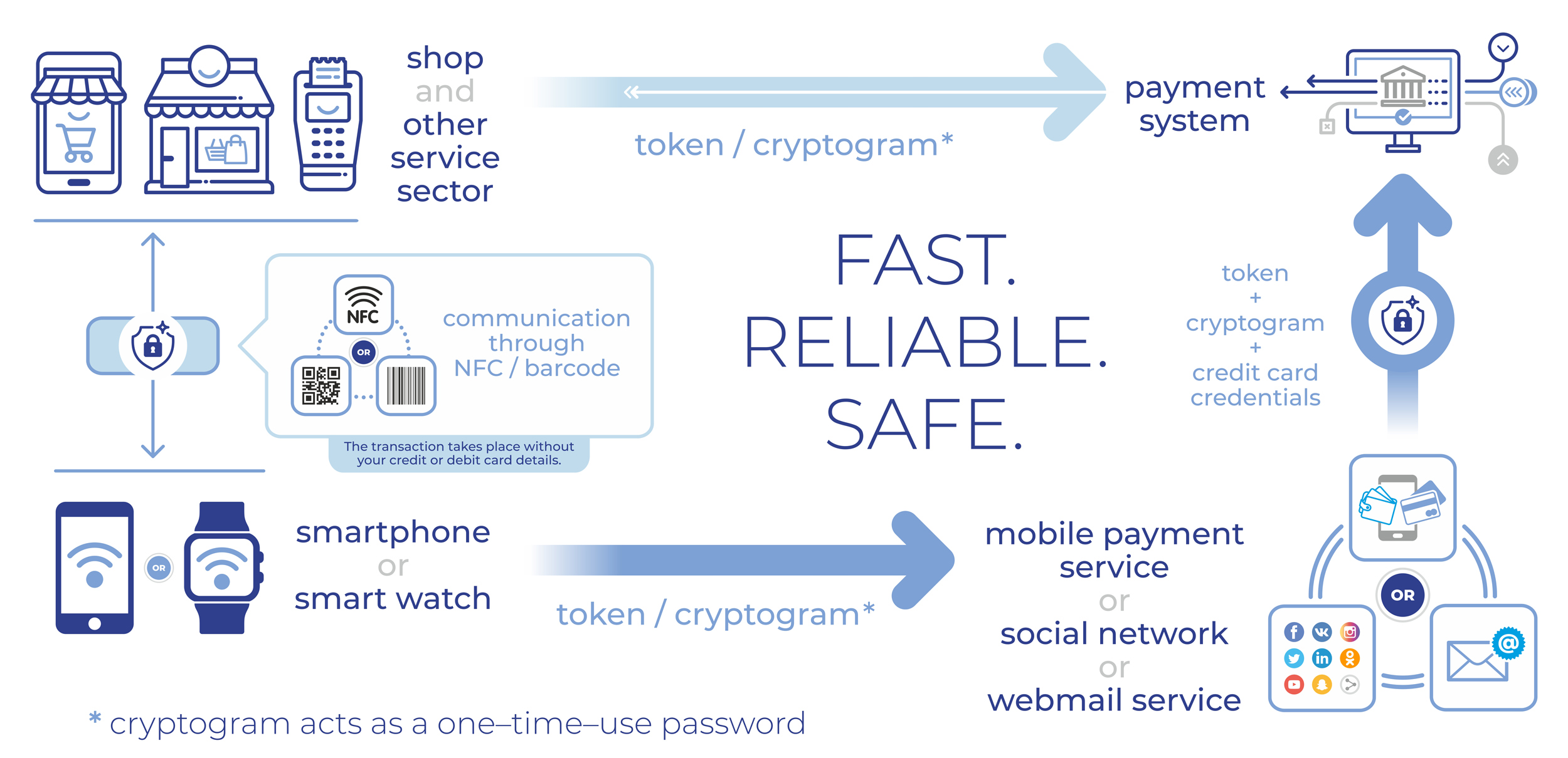 SQWIN Pay Technology